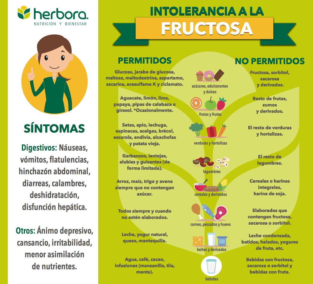 infografía intolerancia a la fructosa
