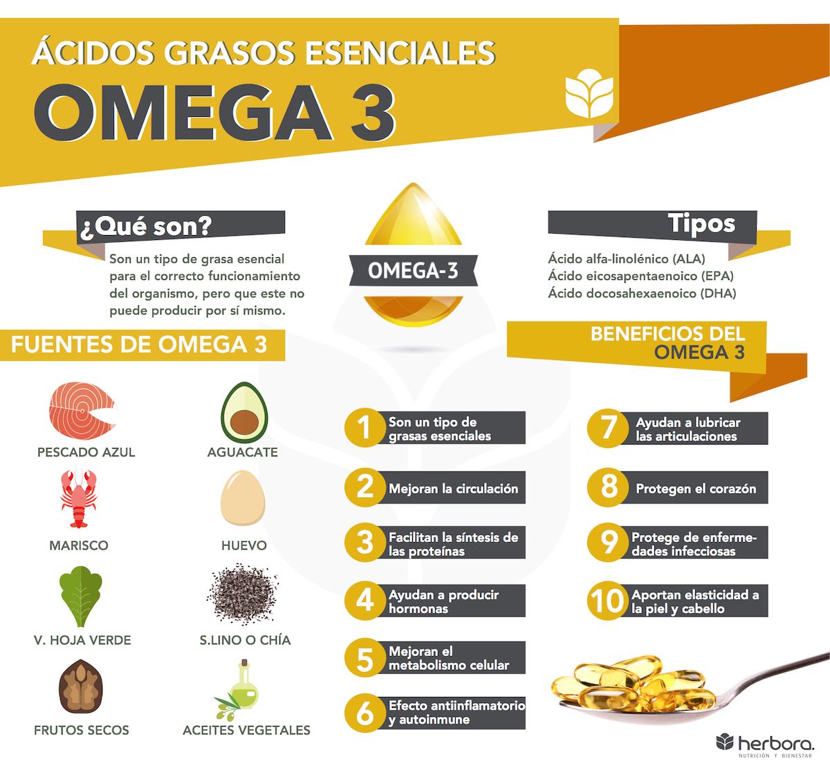 omega 3 infografía
