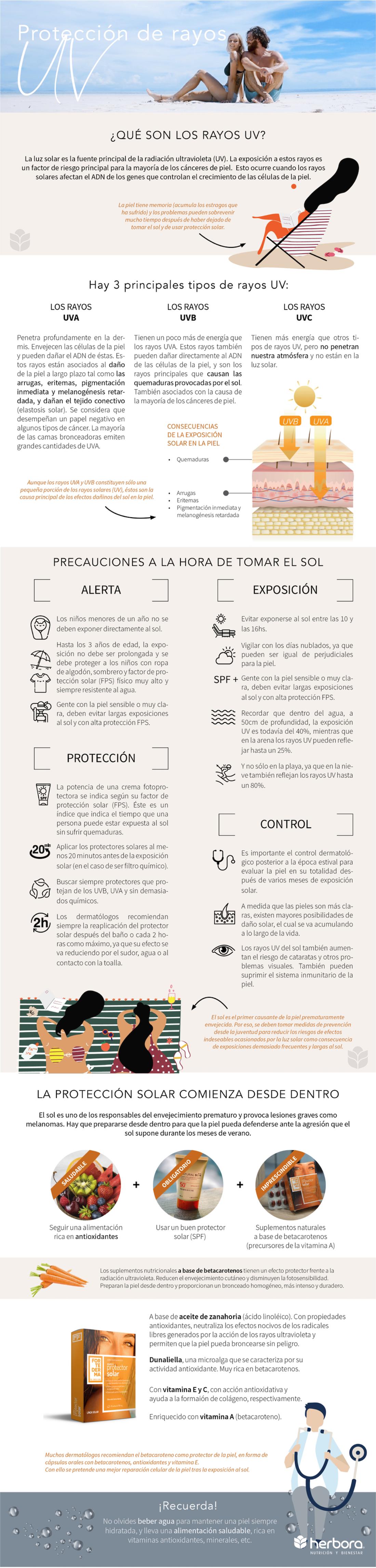 Infografia-protección rayos UVA